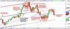 Nifty Weekly Chart The Ultimate Momentum Signal Update For 16th May 2011