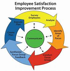 Employee Feedback Survey Midwayusa Scores 83 For Employee Satisfaction And