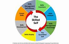 Managers Skills And Abilities About Skillsmanager Pro