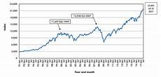 1999 Stock Market Chart Stock Market Prices Playing Sidekick Role In A Buddy