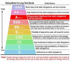 S And P Ratings Chart Is There A Relationship Benefit In Credit Ratings Yes