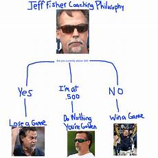 Jeff Chart Big Cat 13 On Twitter Quot I Made This Handy Jeff Fisher