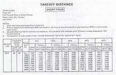 Cessna 152 Takeoff Distance Chart Takeoff And Landing Distance Calculations Flying