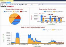 Ssrs Charts Ssrs Dashboard Reports