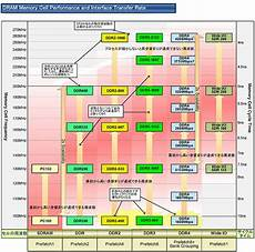 Ddr3 Ram Frequency Chart How Much Ram Do You Need Should You Upgrade It And Will
