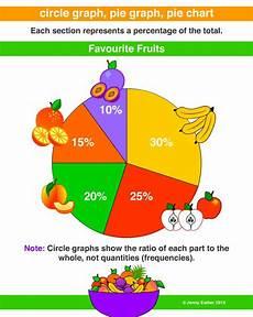 Examples Of Charts Graphs And Diagrams Circle Graph Pie Graph Pie Chart Sector Graph Circle