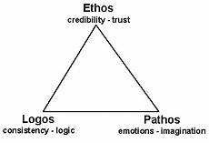 Pathos Ethos Logos Logos Ethos Pathos Language Arts 11