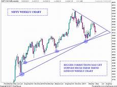 Nifty Weekly Chart Stock Market Chart Analysis Nifty Weekly Trend Lines