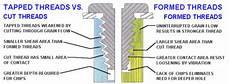 form fast thread forming screws franklin park illinois
