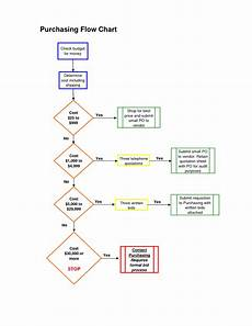 Procurement Flow Chart Example Service Center Wrestt Group Co Ltd
