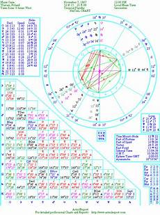 Curie Natal Chart The Natal Chart Of Curie