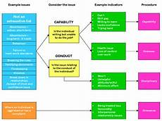 Idea Discipline Flow Chart Disciplinary Flowchart Create A Flowchart Behavior