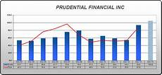 Mems Stock Chart The Abcs Of Dividend Investing Part Iv Who Are The Abcs