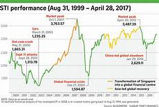 Great Straits Chart The Straits Times Index Sti Of Singapore Long Term
