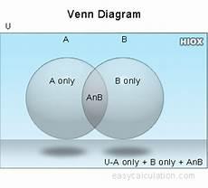 Venn Diagram Sets Calculator Venn Diagram Calculator Create Venn Diagram For Two Sets