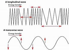Difference Between Sound Wave And Light Wave Sound Light Waves Science Exam Review 6th Grade