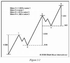 Elliott Wave Charting Tools Stock Chart Pattern Finder With Javascript Node Stack