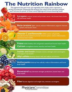 Rainbow Diet Food Chart Neal Barnard Md On Twitter Quot Stay Healthy By Eating All