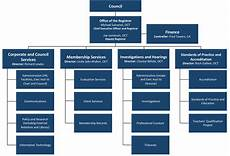 Professional Services Org Chart Organizational Chart Ontario College Of Teachers
