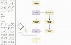 Flow Chart Io How To Create Flow Charts In Draw Io Draw Io