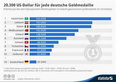 Infografik 20 300 Us Dollar F 252 R Jede Deutsche