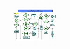 Procurement Flow Chart Example 10 Process Flow Chart Template Free Sample Example