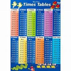 Multiplication Chart 1 36 J0215 Mathematics Multiplication Table Pop 14x21 24x36