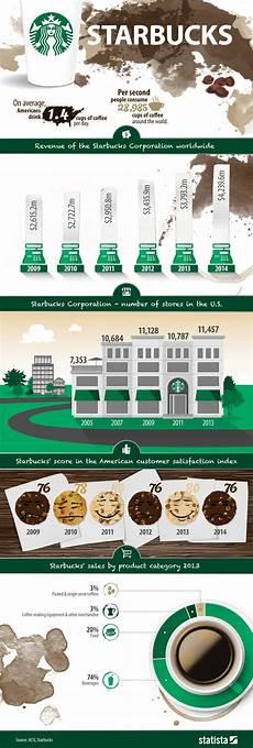 Starbucks Coffee Chart Chart Starbucks Statista
