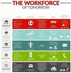 Generation Y Workforce Multigenerational Workforce How To Spot Each Generation
