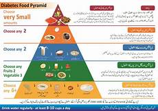 Diet Chart For Diabetic Patient In Bangladesh Diet Handout For Diabetes Pakistan Nutrition And