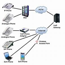 Voice Over Ip Protocol Voice Over Internet Protocol Technology Revolutionized
