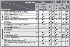 Nikon D50 Lens Compatibility Chart D80 Vs D200 Page 2