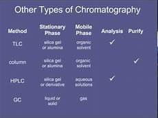 Types Of Chromatography 12 Other Types Of Chromatography Youtube