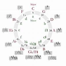 How To Read Circle Of Fifths Chart Learn The Circle Of Fifths