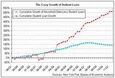 Student Loan Debt Chart 2015 The Broken Tassel Of American Higher Education College