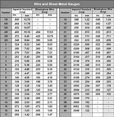 Aluminum Gauge Chart Aluminum Sheet January 2016