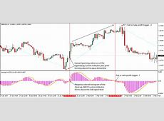 Zig and Zag Forex Trading Strategy