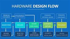 Hardware Design Interview Questions And Answers Pcb Design Interview Questions Pcb Designs