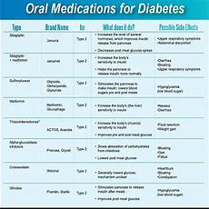 Diabetic Drug Chart Are You A Diabetic Pharmacology Nursing Diabetes Meds