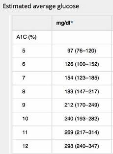 5 8 A1c Chart Going Beyond A1c One Outcome Can T Do It All Diatribe