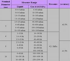 Glass Tubing Size Chart Glass Tube Rotameter Variable Area Flowmeter Buy Glass