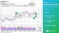 Reading Stock Charts For Dummies How To Read Stock Charts In Less Than A Minute