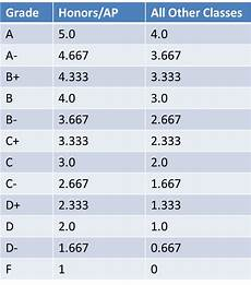 College Gpa Scale What Is Your Gpa For Second Semester Campus Life
