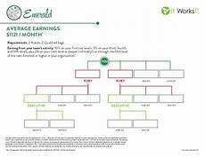 It Works Monthly Pay Chart It Works Emerald Rank Chart