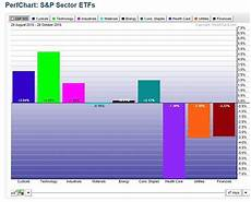 Stock Market Sector Performance Chart Market Rotation Update Autos Oil And The Us Consumer