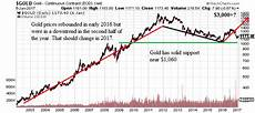 Gold Price Chart Now Are Gold Prices Going Up In 2017 Wealth Insider Alert