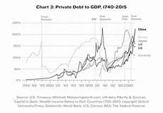 Us Debt Burden Chart The Debt Crisis Democracy Journal