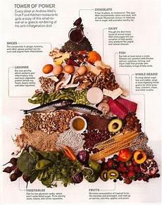 dr weil s anti inflammatory food pyramid inflammatory