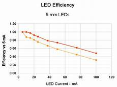 Cree Led Efficiency Chart Led Output Vs Current Efficiency Loss The Smell Of