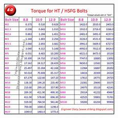 Torque Value Chart For Ss Bolts Torque For Ht Hsfg Bolts Engineer Diary